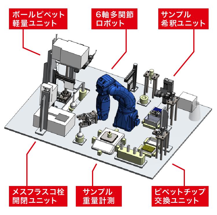 ラボ用ロボットシステム 機構説明図