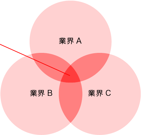 業界間の境界領域