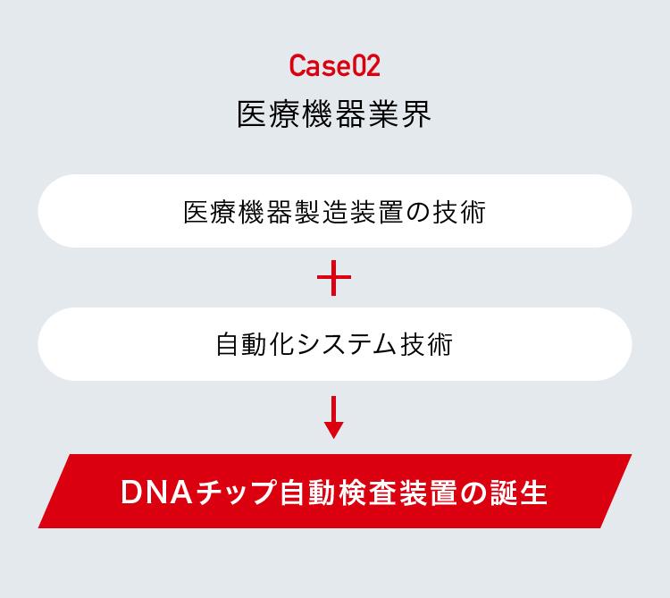 DNAチップ自動検査装置の誕生